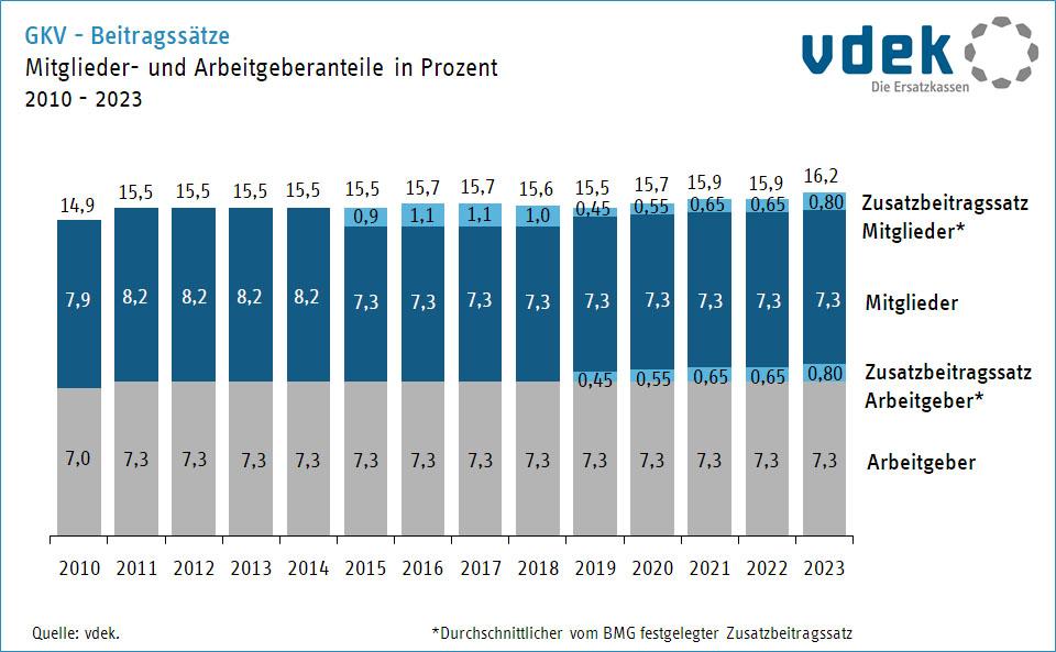 Beitragsbemessungsgrenzen und Beitragssätze 2021